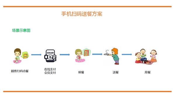思迅扫码点餐|移动与在线应用-兰州中阳欣胜商贸有限公司
